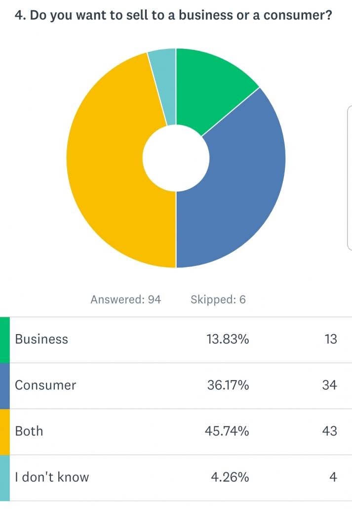 B2B Survey Results